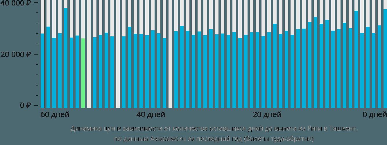 Динамика цен в зависимости от количества оставшихся дней до вылета из Риги в Ташкент