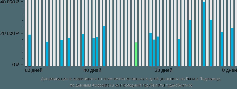 Динамика цен в зависимости от количества оставшихся дней до вылета из Риги в Подгорицу