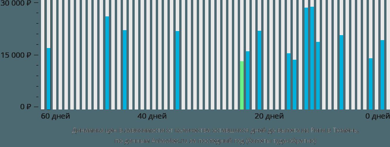 Динамика цен в зависимости от количества оставшихся дней до вылета из Риги в Тюмень