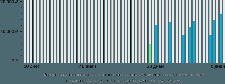 Динамика цен в зависимости от количества оставшихся дней до вылета из Риги в Турку