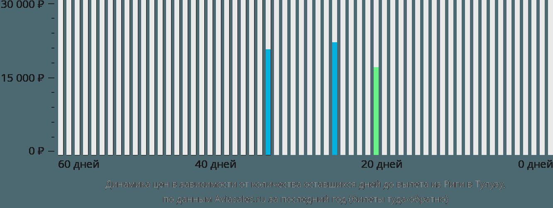 Динамика цен в зависимости от количества оставшихся дней до вылета из Риги в Тулузу