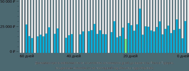 Динамика цен в зависимости от количества оставшихся дней до вылета из Риги в Турцию