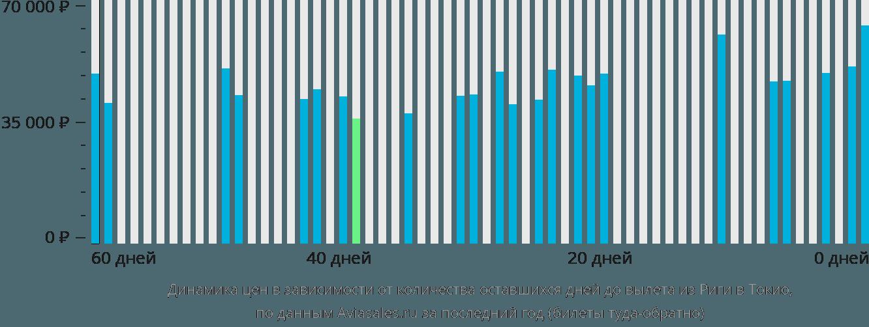 Динамика цен в зависимости от количества оставшихся дней до вылета из Риги в Токио