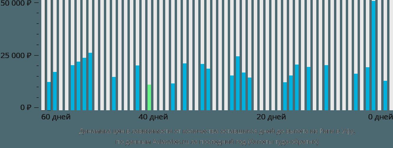 Динамика цен в зависимости от количества оставшихся дней до вылета из Риги в Уфу