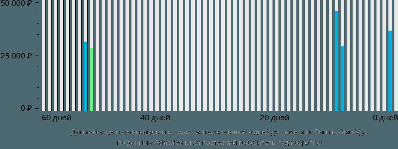 Динамика цен в зависимости от количества оставшихся дней до вылета из Риги в Улан-Удэ