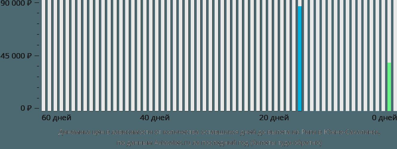 Динамика цен в зависимости от количества оставшихся дней до вылета из Риги в Южно-Сахалинск