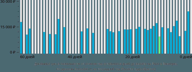 Динамика цен в зависимости от количества оставшихся дней до вылета из Риги в Венецию