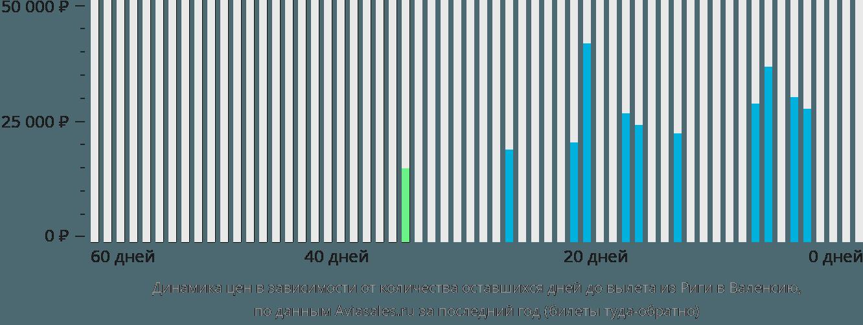 Динамика цен в зависимости от количества оставшихся дней до вылета из Риги в Валенсию