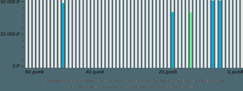 Динамика цен в зависимости от количества оставшихся дней до вылета из Риги в Вьетнам