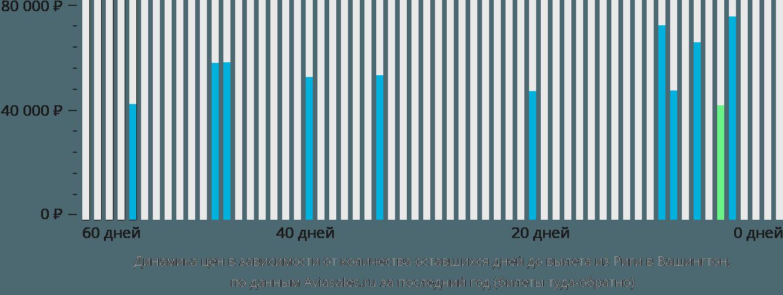 Динамика цен в зависимости от количества оставшихся дней до вылета из Риги в Вашингтон