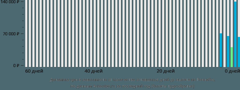 Динамика цен в зависимости от количества оставшихся дней до вылета из Роннебю