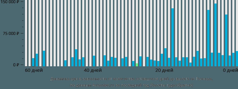 Динамика цен в зависимости от количества оставшихся дней до вылета из Роанока