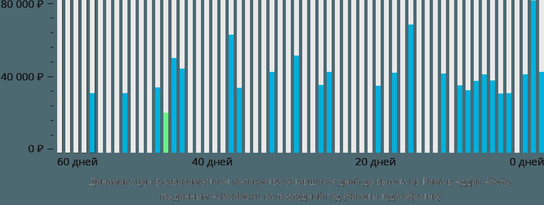 Динамика цен в зависимости от количества оставшихся дней до вылета из Рима в Аддис-Абебу