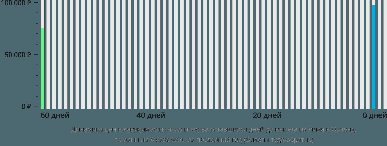 Динамика цен в зависимости от количества оставшихся дней до вылета из Рима в Окленд