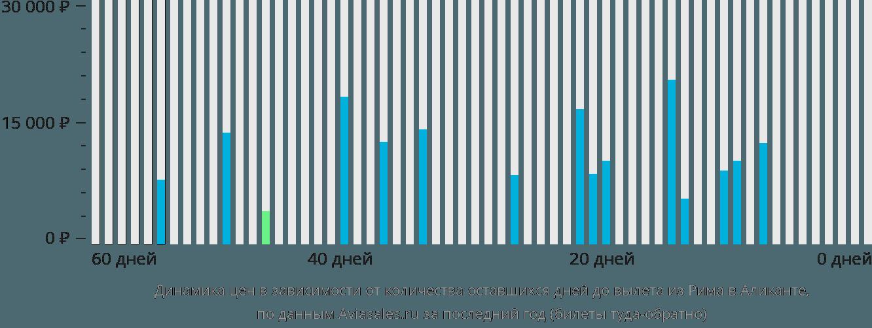 Динамика цен в зависимости от количества оставшихся дней до вылета из Рима в Аликанте