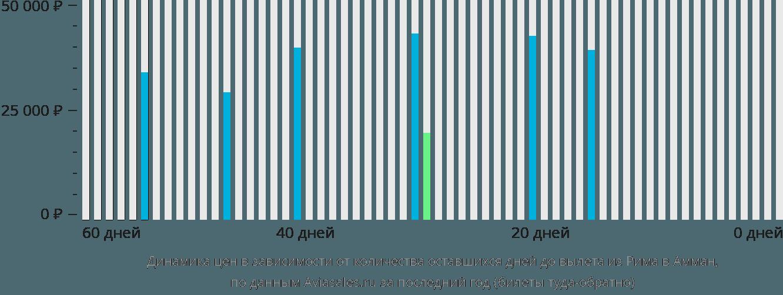 Динамика цен в зависимости от количества оставшихся дней до вылета из Рима в Амман