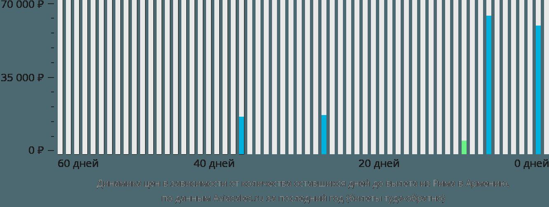Динамика цен в зависимости от количества оставшихся дней до вылета из Рима в Армению