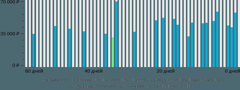 Динамика цен в зависимости от количества оставшихся дней до вылета из Рима в Амритсар