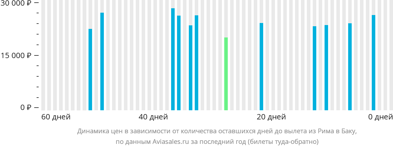 Динамика цен в зависимости от количества оставшихся дней до вылета из Рима в Баку