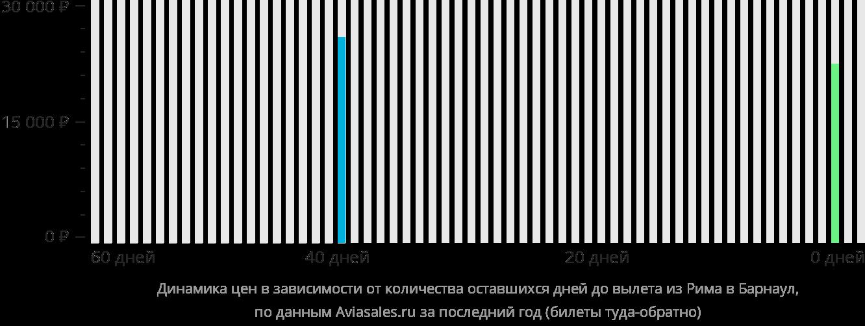 Динамика цен в зависимости от количества оставшихся дней до вылета из Рима в Барнаул