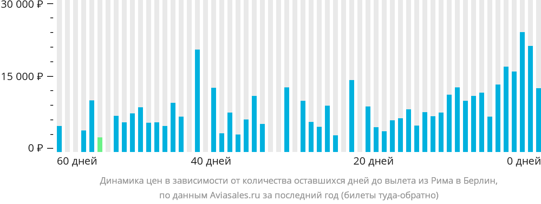 Динамика цен в зависимости от количества оставшихся дней до вылета из Рима в Берлин