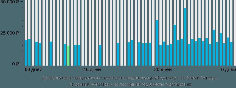 Динамика цен в зависимости от количества оставшихся дней до вылета из Рима в Беларусь