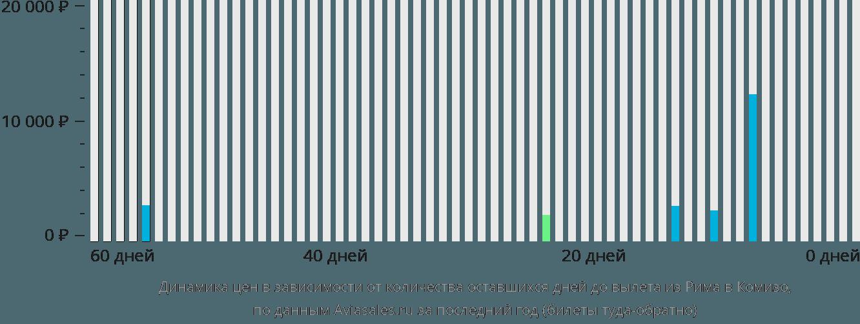 Динамика цен в зависимости от количества оставшихся дней до вылета из Рима в Комизо
