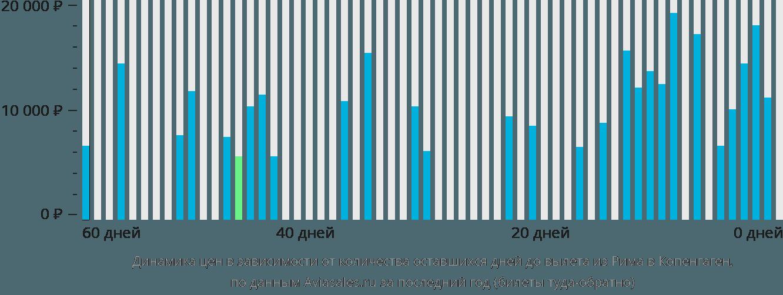 Динамика цен в зависимости от количества оставшихся дней до вылета из Рима в Копенгаген