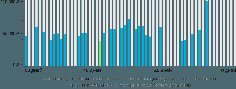 Динамика цен в зависимости от количества оставшихся дней до вылета из Рима в Канкун