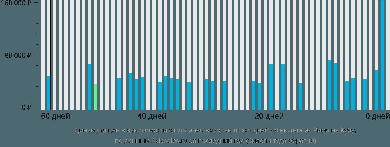 Динамика цен в зависимости от количества оставшихся дней до вылета из Рима на Кубу
