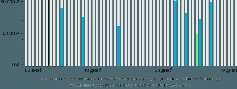 Динамика цен в зависимости от количества оставшихся дней до вылета из Рима в Черновцы