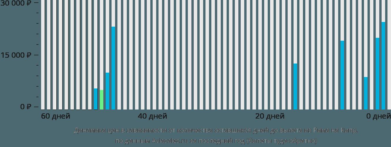 Динамика цен в зависимости от количества оставшихся дней до вылета из Рима на Кипр