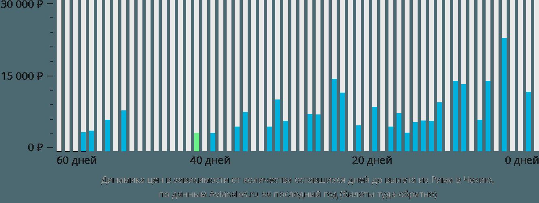 Динамика цен в зависимости от количества оставшихся дней до вылета из Рима в Чехию