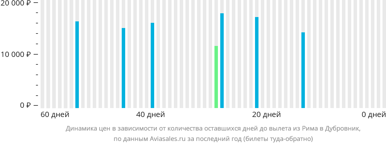 Динамика цен в зависимости от количества оставшихся дней до вылета из Рима в Дубровник