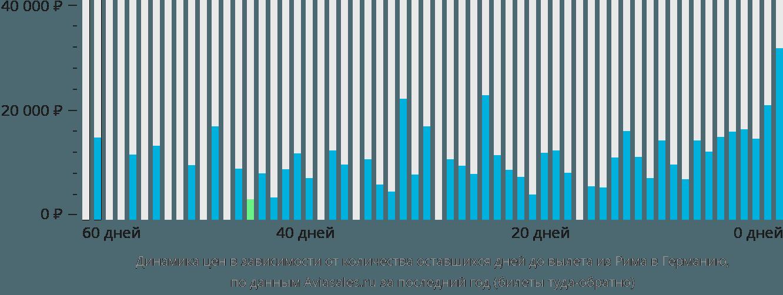 Динамика цен в зависимости от количества оставшихся дней до вылета из Рима в Германию