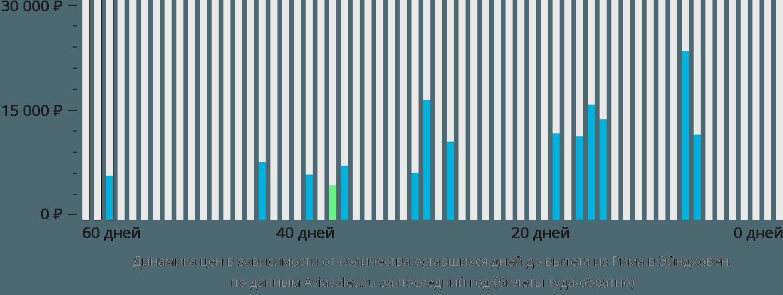 Динамика цен в зависимости от количества оставшихся дней до вылета из Рима в Эйндховен
