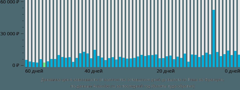 Динамика цен в зависимости от количества оставшихся дней до вылета из Рима во Францию