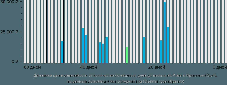 Динамика цен в зависимости от количества оставшихся дней до вылета из Рима в Ираклион (Крит)