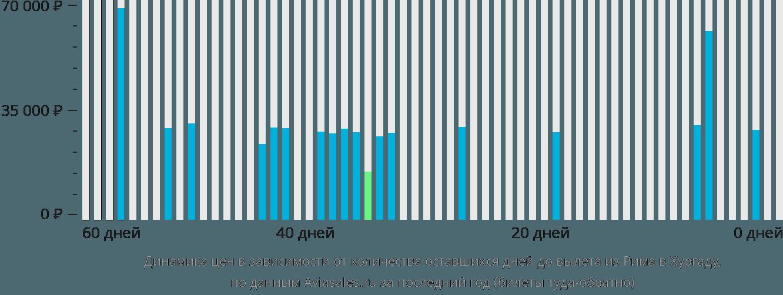Динамика цен в зависимости от количества оставшихся дней до вылета из Рима в Хургаду