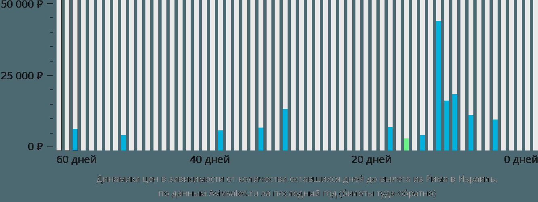 Динамика цен в зависимости от количества оставшихся дней до вылета из Рима в Израиль