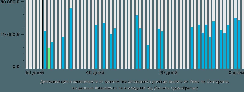 Динамика цен в зависимости от количества оставшихся дней до вылета из Рима на Санторини