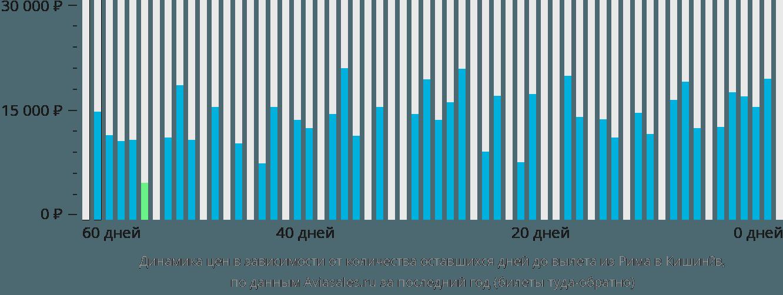 Динамика цен в зависимости от количества оставшихся дней до вылета из Рима в Кишинёв