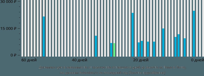Динамика цен в зависимости от количества оставшихся дней до вылета из Рима в Литву