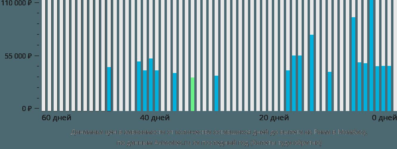 Динамика цен в зависимости от количества оставшихся дней до вылета из Рима в Момбасу