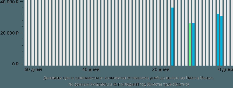 Динамика цен в зависимости от количества оставшихся дней до вылета из Рима в Маскат