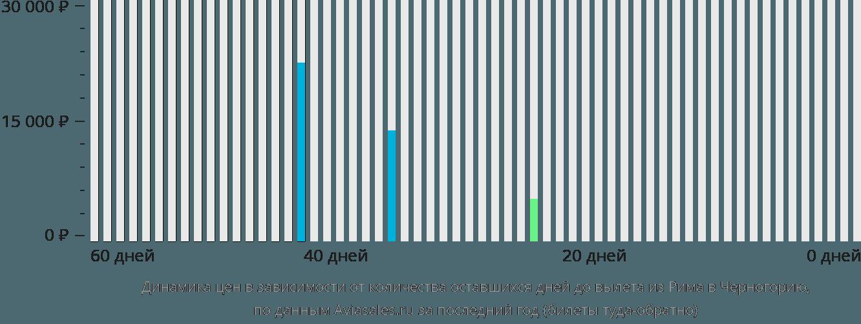 Динамика цен в зависимости от количества оставшихся дней до вылета из Рима в Черногорию