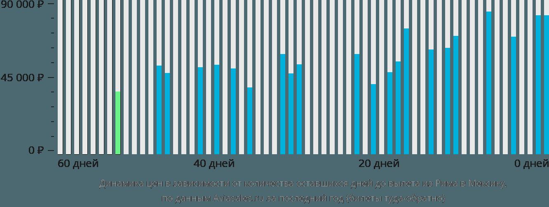 Динамика цен в зависимости от количества оставшихся дней до вылета из Рима в Мексику
