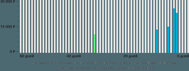 Динамика цен в зависимости от количества оставшихся дней до вылета из Рима в Роттердам