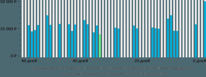 Динамика цен в зависимости от количества оставшихся дней до вылета из Рима в Симферополь