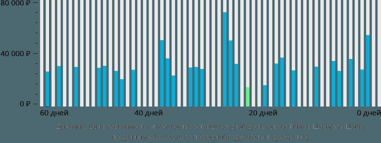 Динамика цен в зависимости от количества оставшихся дней до вылета из Рима в Шарм-эль-Шейх